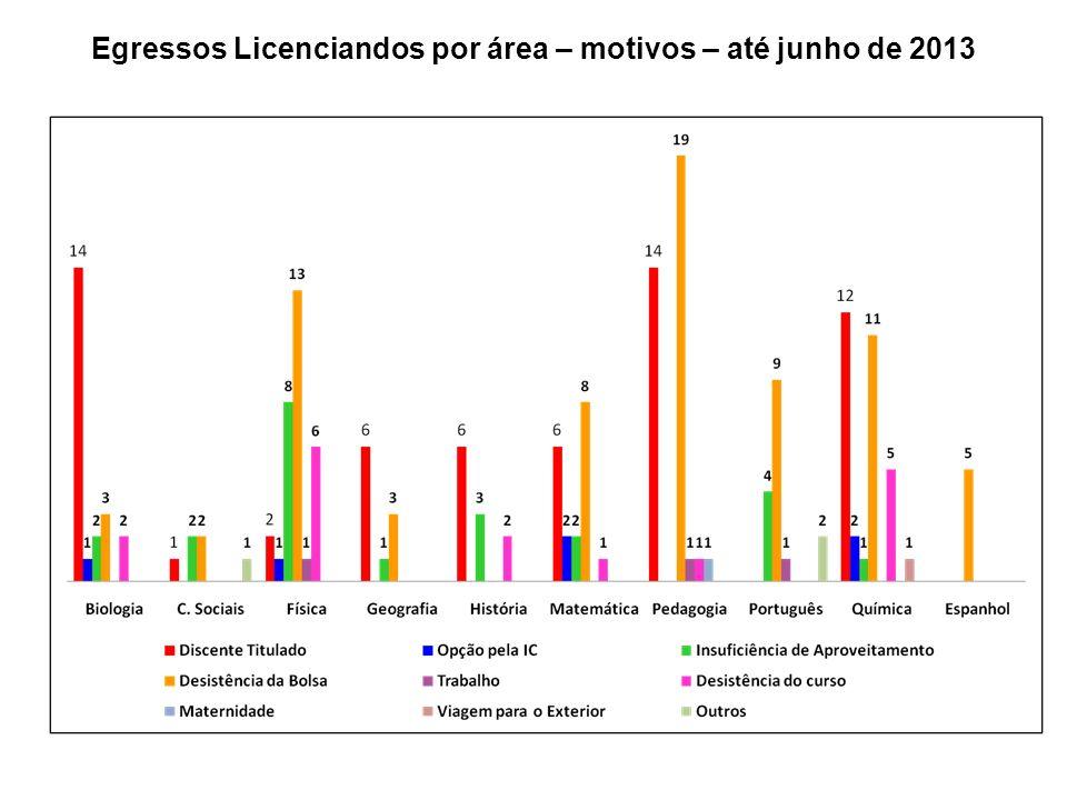 Egressos Licenciandos por área – motivos – até junho de 2013