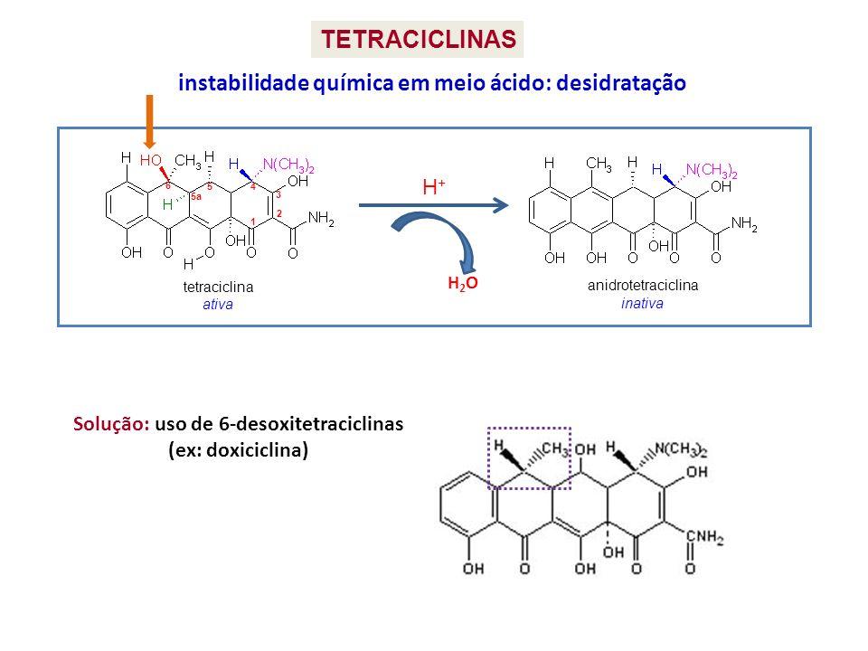Solução: uso de 6-desoxitetraciclinas