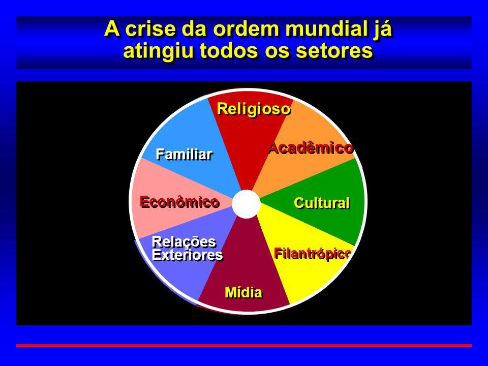 A crise da ordem mundial já atingiu todos os setores