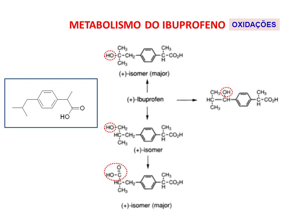METABOLISMO DO IBUPROFENO