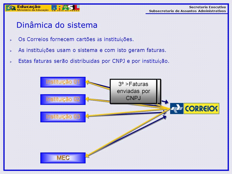 Dinâmica do sistema Instituição 01 Instituição 02 Instituição 03 MEC
