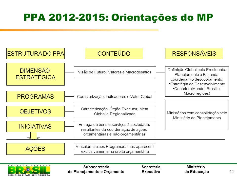 PPA 2012-2015: Orientações do MP