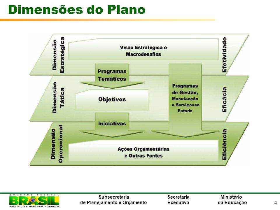 Dimensões do Plano