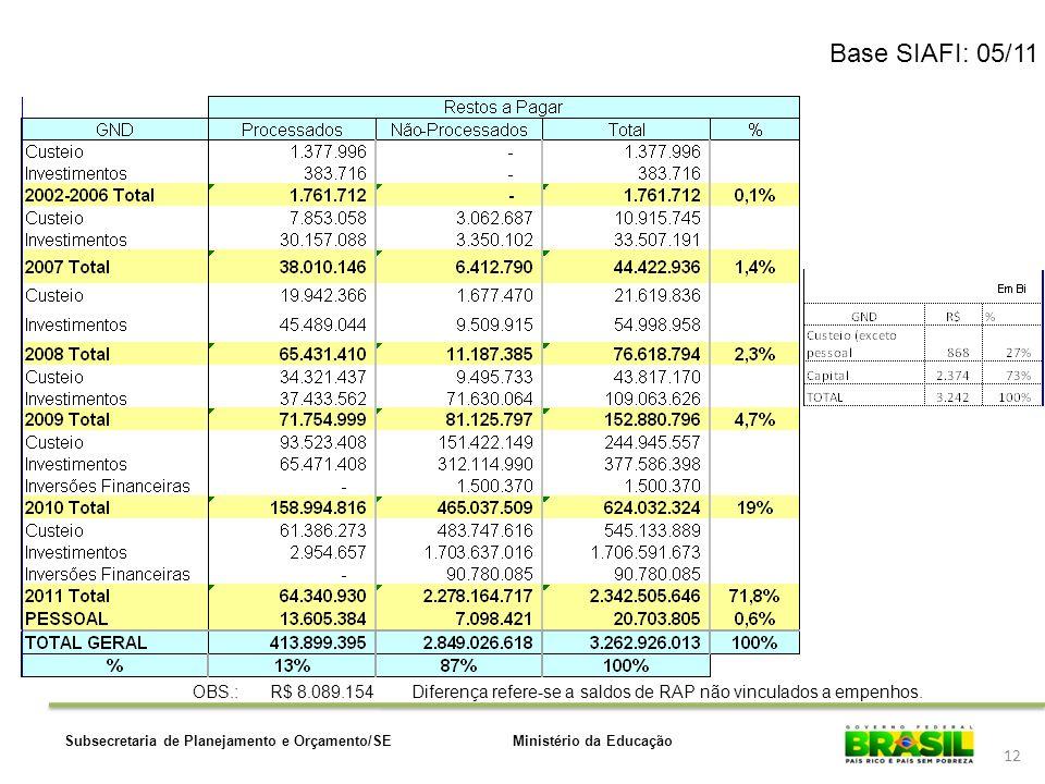 Base SIAFI: 05/11 OBS.: R$ 8.089.154. Diferença refere-se a saldos de RAP não vinculados a empenhos.