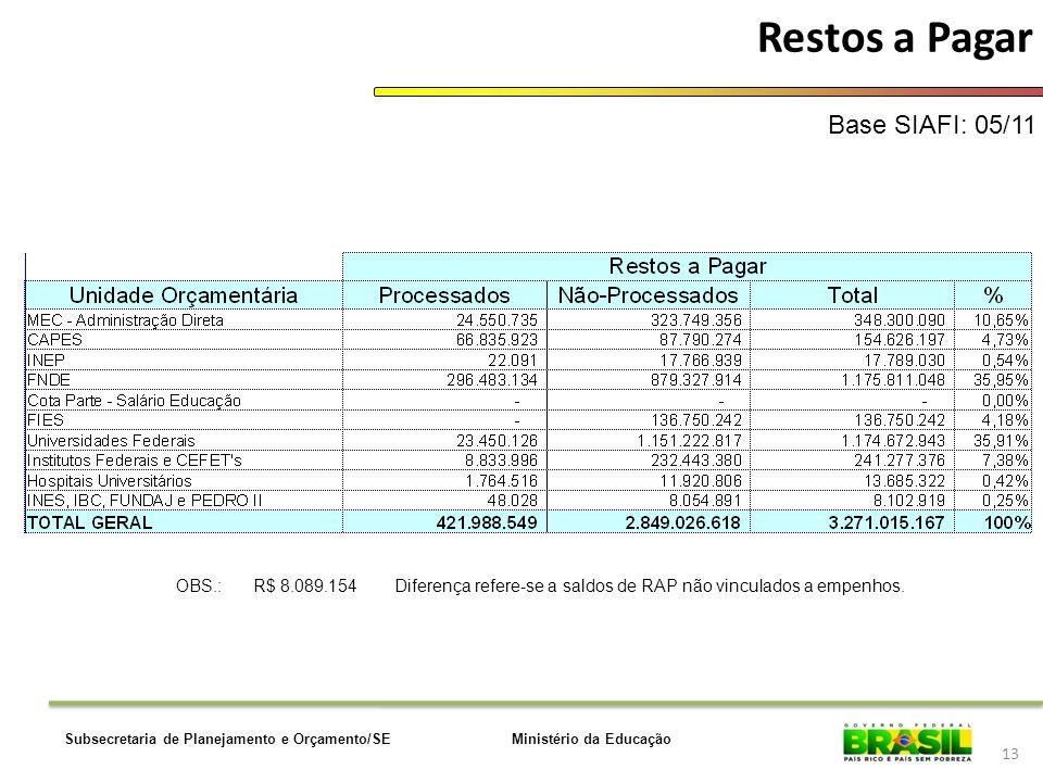 Restos a Pagar Base SIAFI: 05/11 OBS.: R$ 8.089.154