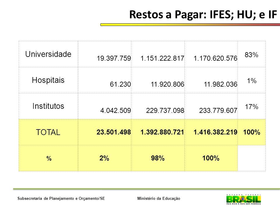 Restos a Pagar: IFES; HU; e IF