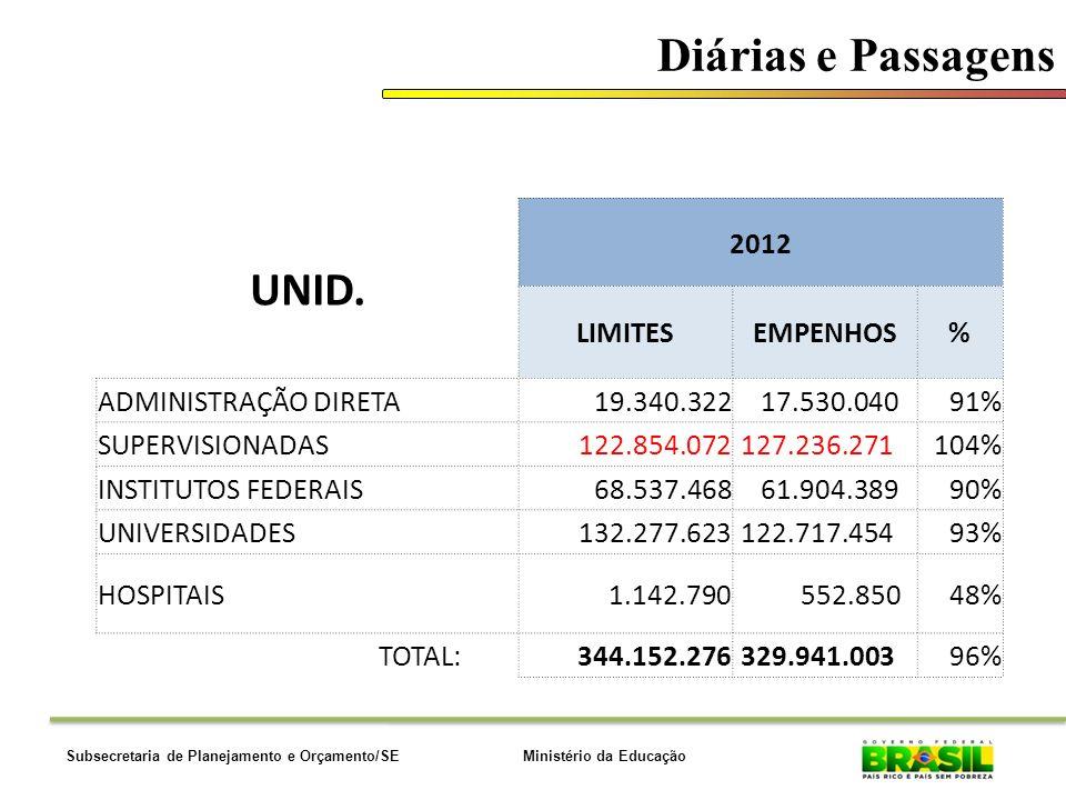 Diárias e Passagens UNID. 2012 LIMITES EMPENHOS % ADMINISTRAÇÃO DIRETA
