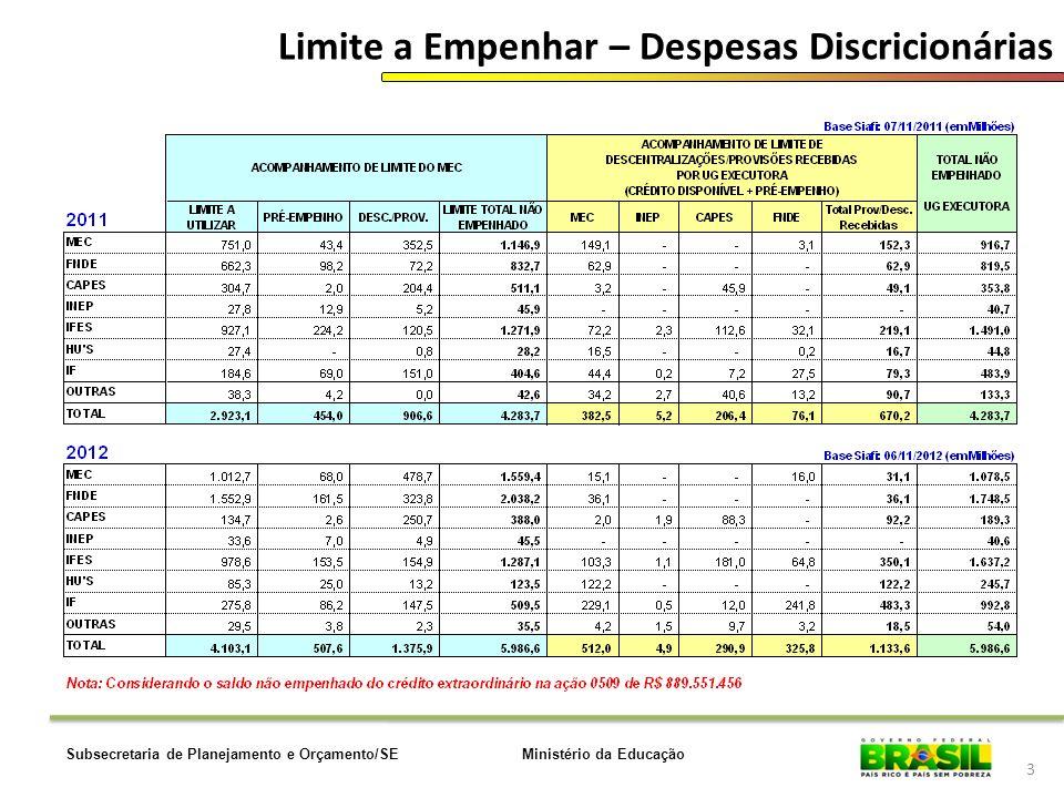 Limite a Empenhar – Despesas Discricionárias