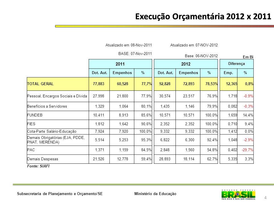 Execução Orçamentária 2012 x 2011