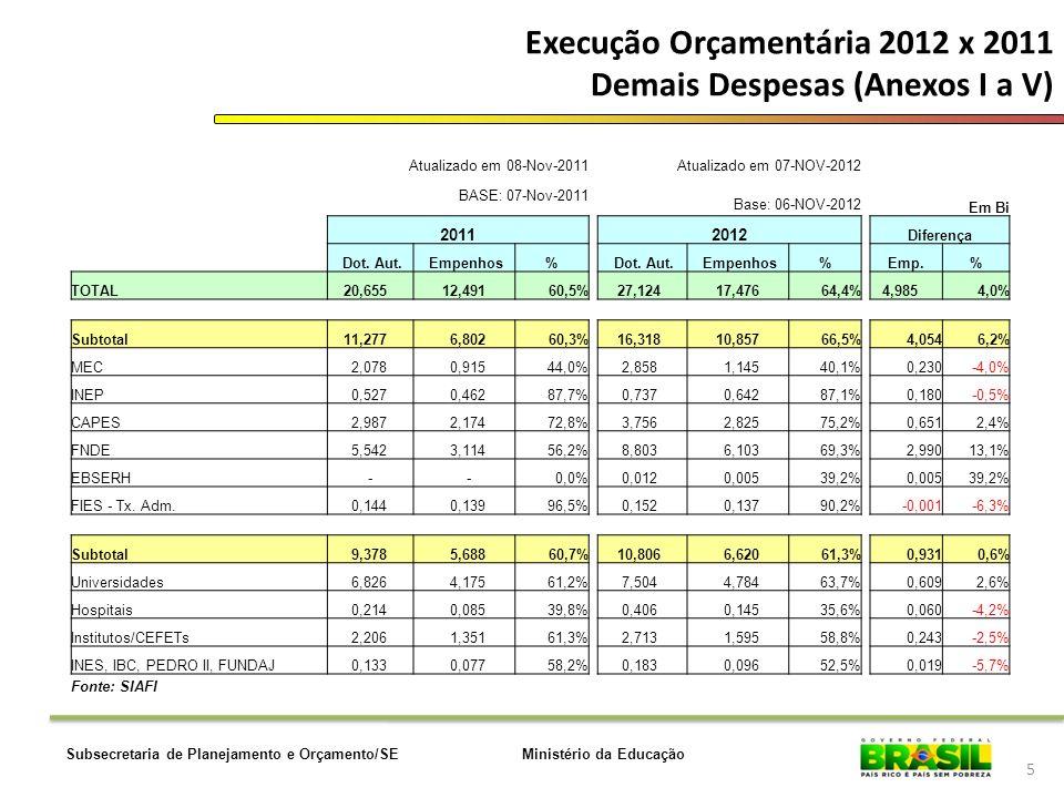 Execução Orçamentária 2012 x 2011 Demais Despesas (Anexos I a V)