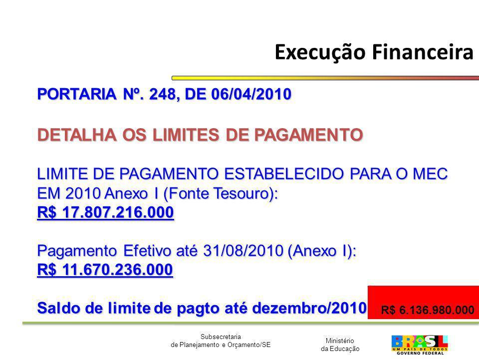 Execução Financeira DETALHA OS LIMITES DE PAGAMENTO