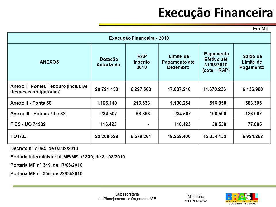 Execução Financeira Em Mil Execução Financeira - 2010 ANEXOS