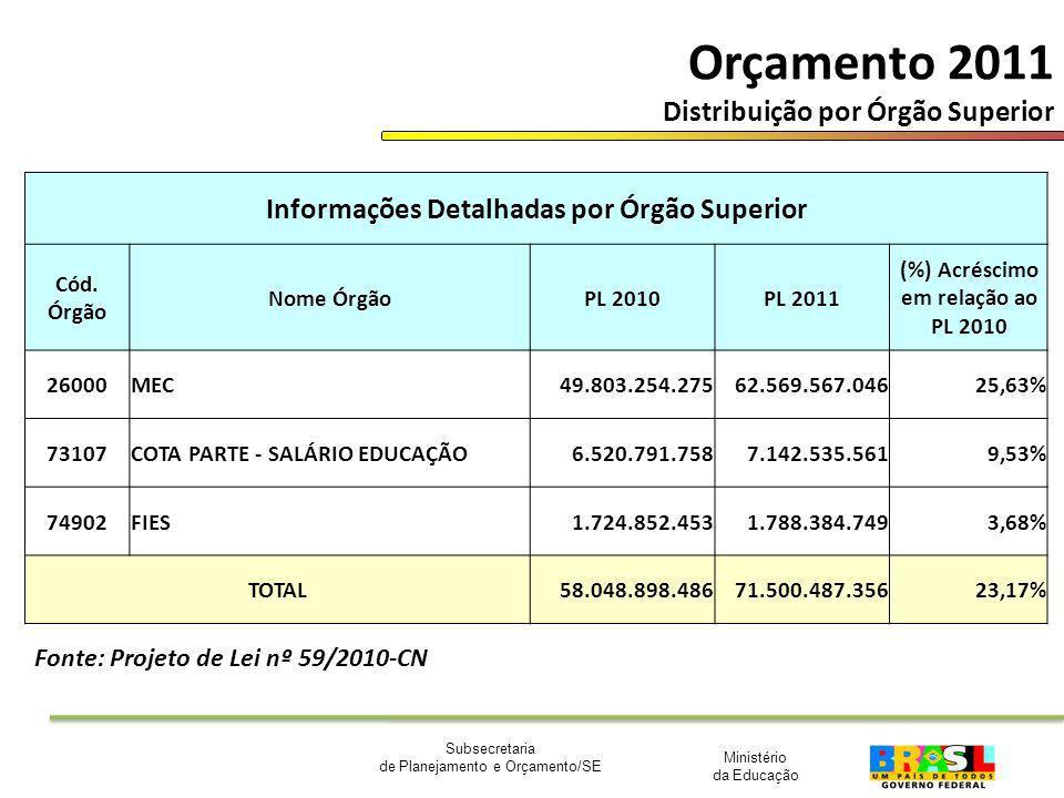 Orçamento 2011 Distribuição por Órgão Superior