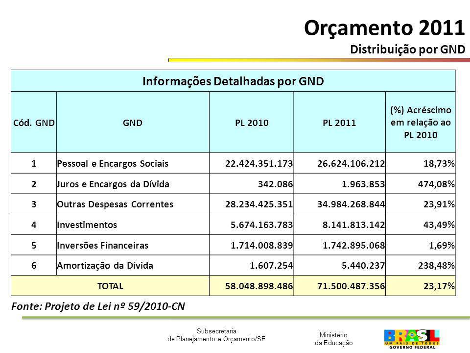 Orçamento 2011 Distribuição por GND