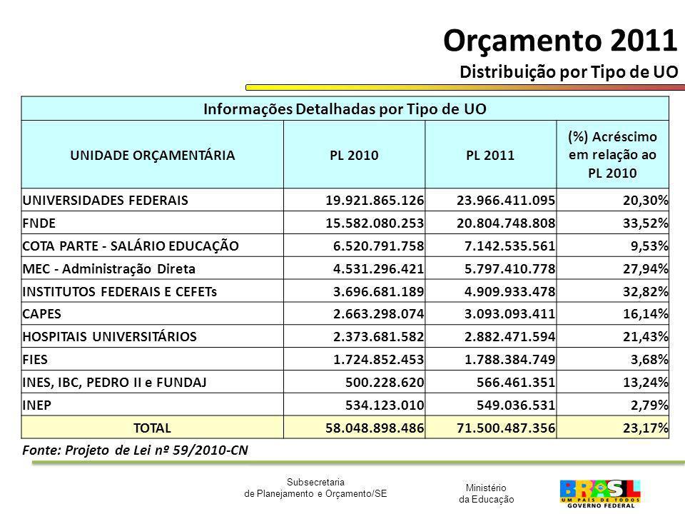 Orçamento 2011 Distribuição por Tipo de UO