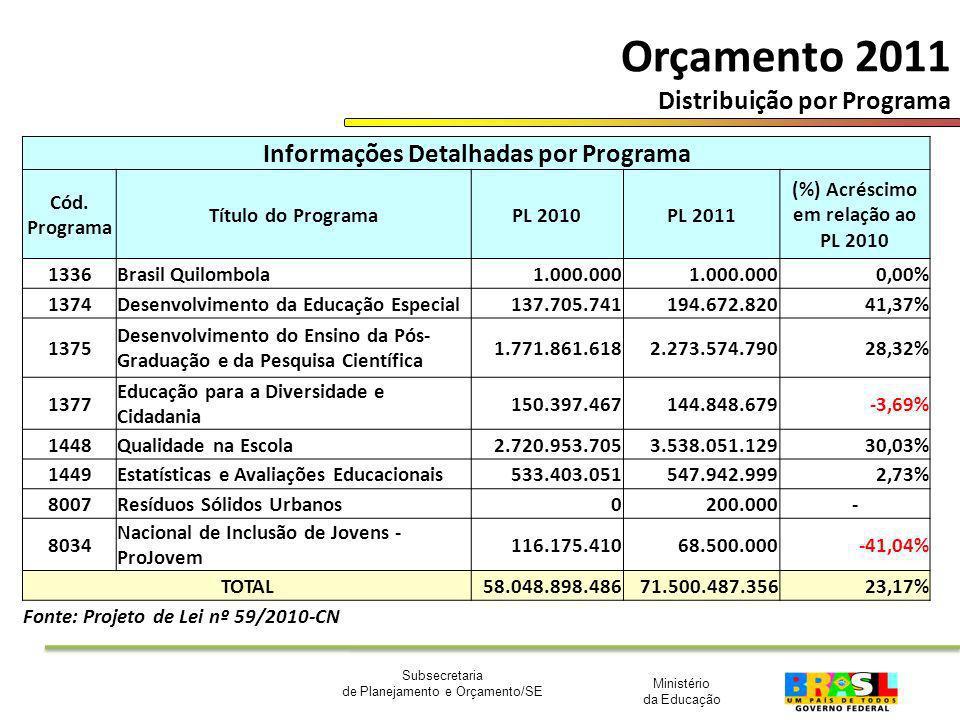 Orçamento 2011 Distribuição por Programa