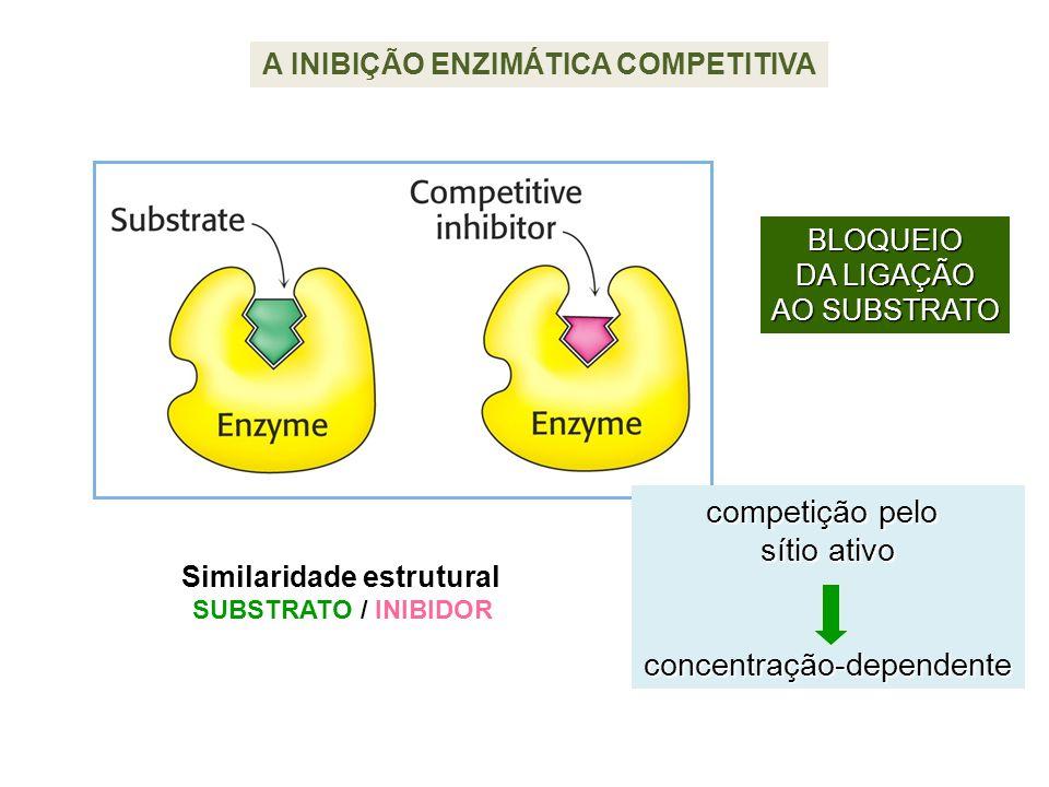A INIBIÇÃO ENZIMÁTICA COMPETITIVA Similaridade estrutural