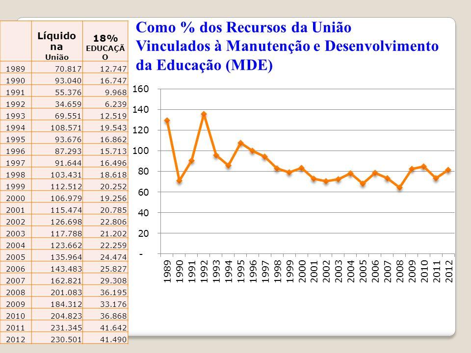 Como % dos Recursos da União Vinculados à Manutenção e Desenvolvimento