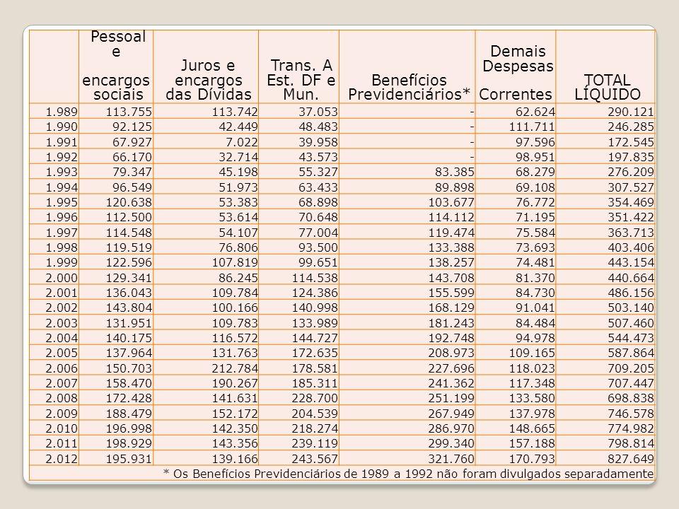 Pessoal e encargos sociais Juros e das Dívidas Trans. A Est. DF e Mun.