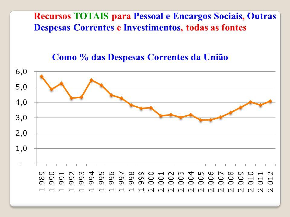Recursos TOTAIS para Pessoal e Encargos Sociais, Outras Despesas Correntes e Investimentos, todas as fontes
