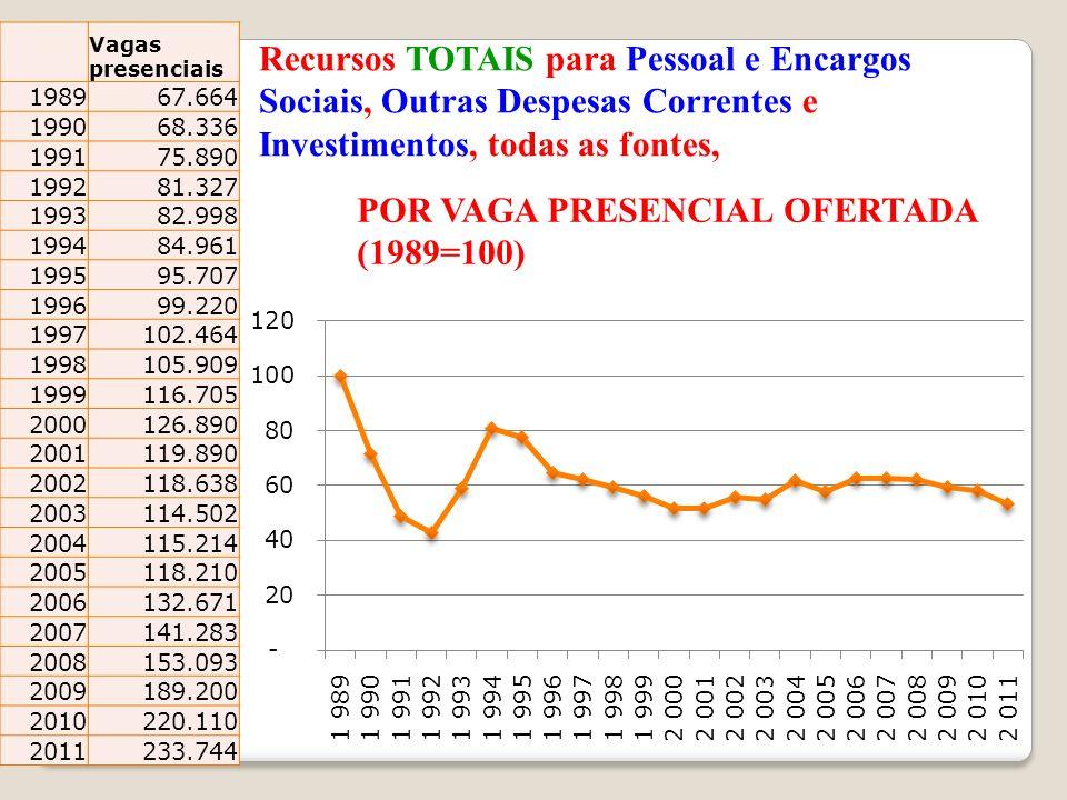 POR VAGA PRESENCIAL OFERTADA (1989=100)