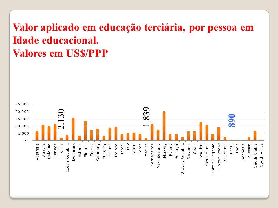 Valor aplicado em educação terciária, por pessoa em Idade educacional.