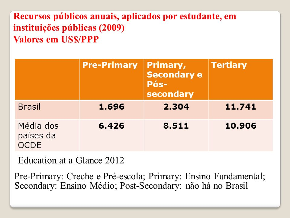 Recursos públicos anuais, aplicados por estudante, em instituições públicas (2009)