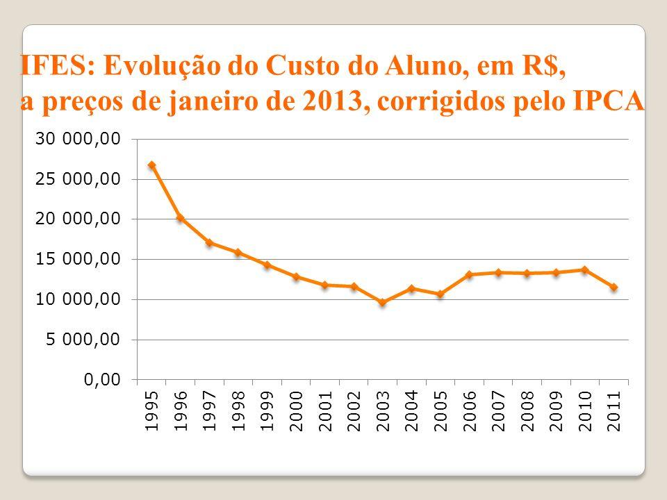 IFES: Evolução do Custo do Aluno, em R$,