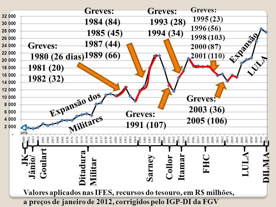 Greves: 1984 (84) 1985 (45) 1987 (44) 1989 (66) Greves: 1993 (28)