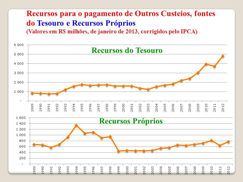 Recursos para o pagamento de Outros Custeios, fontes do Tesouro e Recursos Próprios