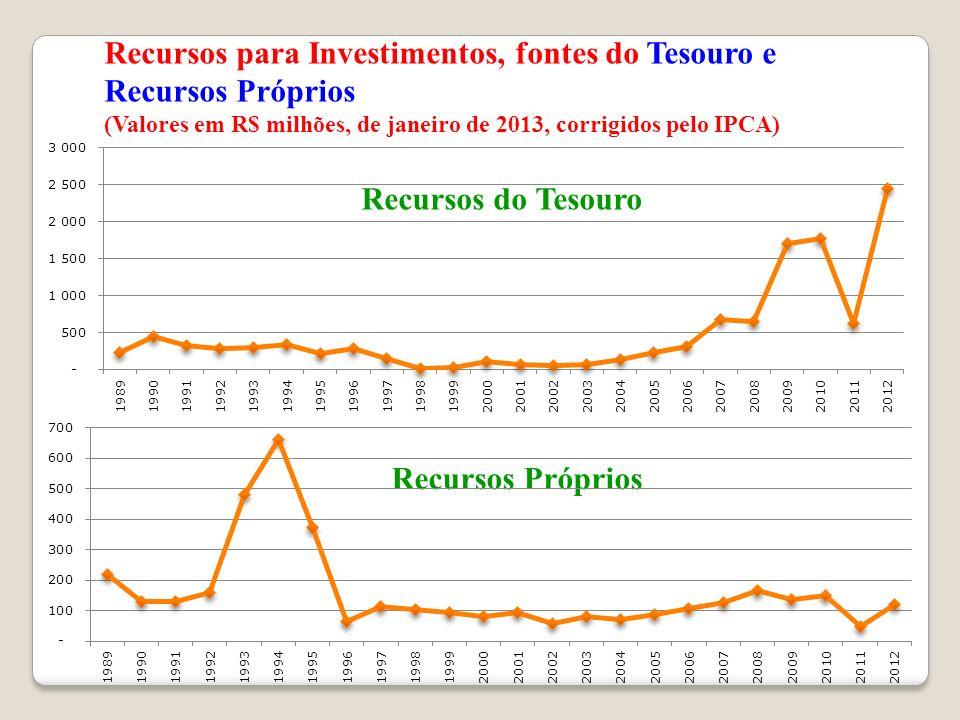 Recursos para Investimentos, fontes do Tesouro e Recursos Próprios