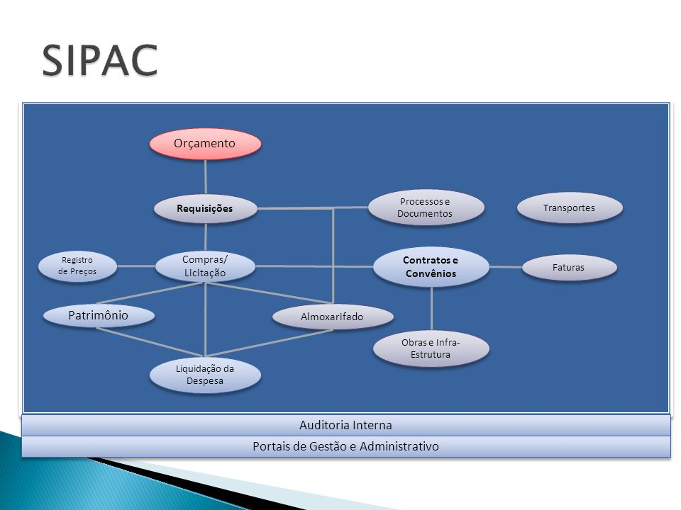 SIPAC Orçamento Patrimônio Auditoria Interna