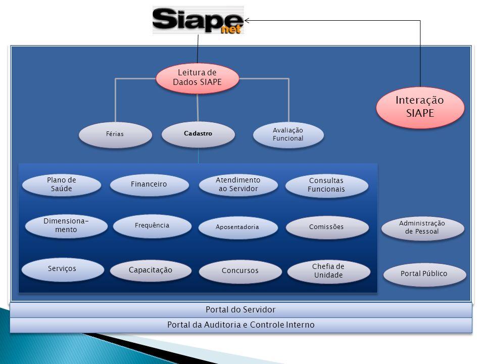 Interação SIAPE Leitura de Dados SIAPE Portal do Servidor