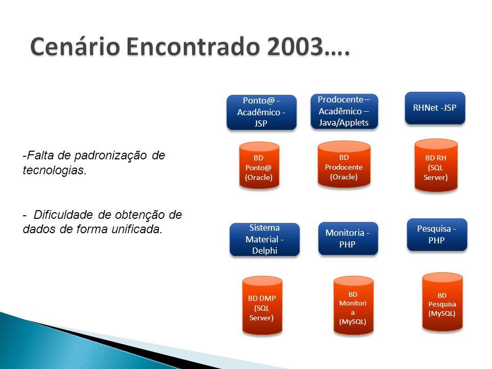 Cenário Encontrado 2003…. Falta de padronização de tecnologias.