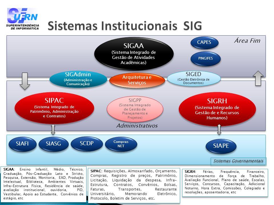 Sistemas Institucionais SIG