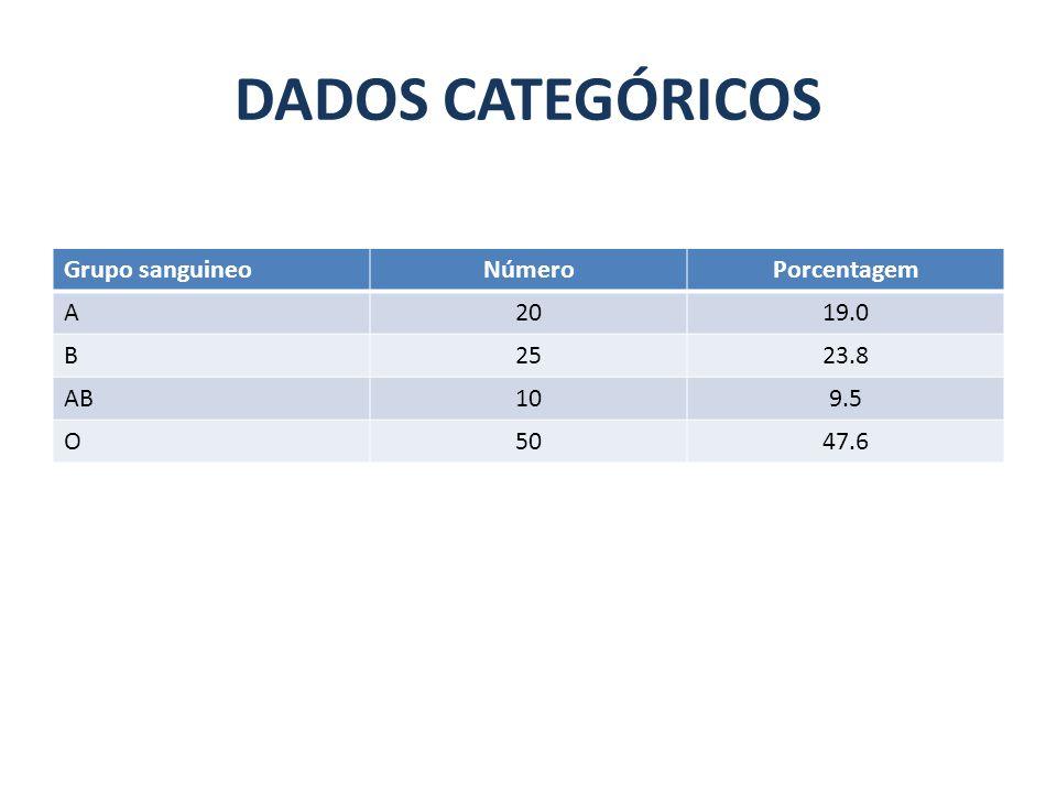 DADOS CATEGÓRICOS Grupo sanguineo Número Porcentagem A 20 19.0 B 25