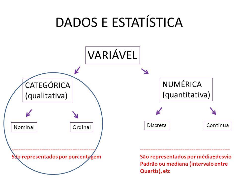 DADOS E ESTATÍSTICA VARIÁVEL NUMÉRICA CATEGÓRICA (quantitativa)