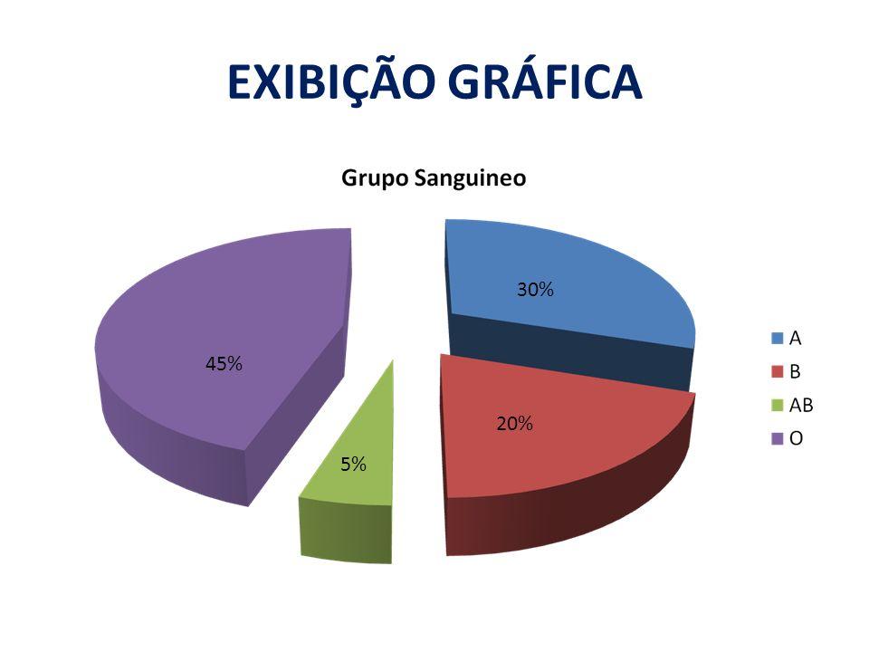 EXIBIÇÃO GRÁFICA 30% 45% 20% 5%