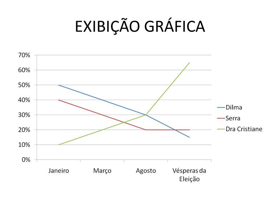 EXIBIÇÃO GRÁFICA
