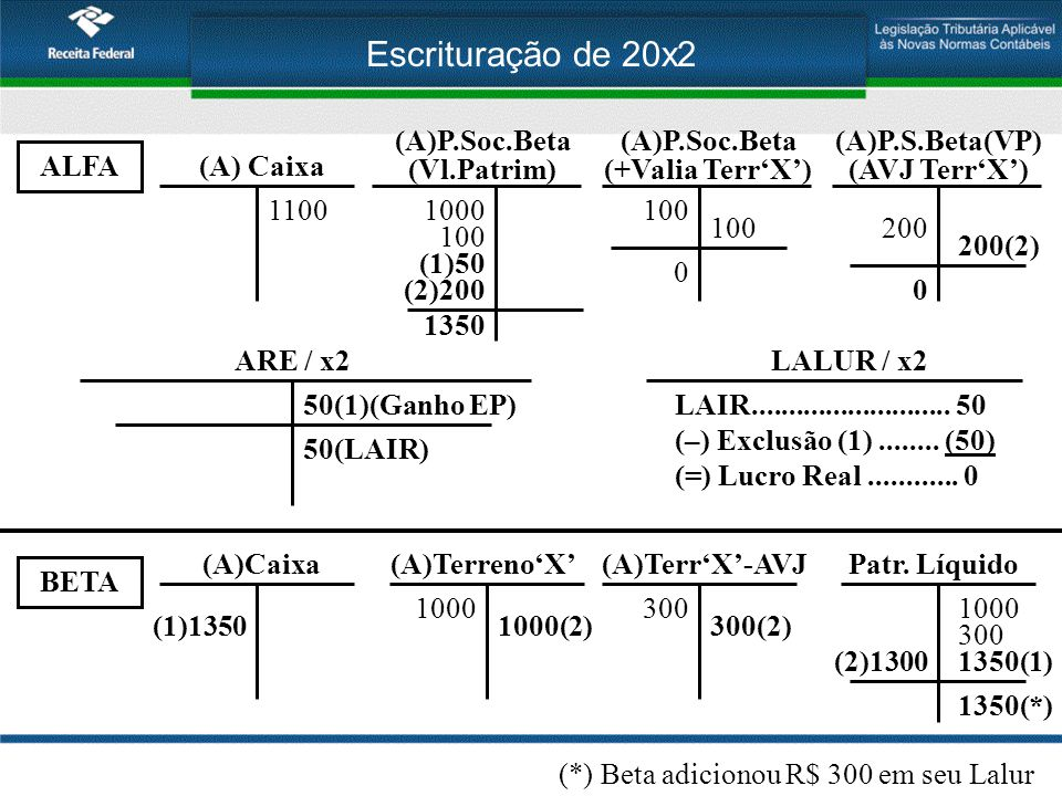 Escrituração de 20x2 (A)P.Soc.Beta (Vl.Patrim) (A)P.Soc.Beta