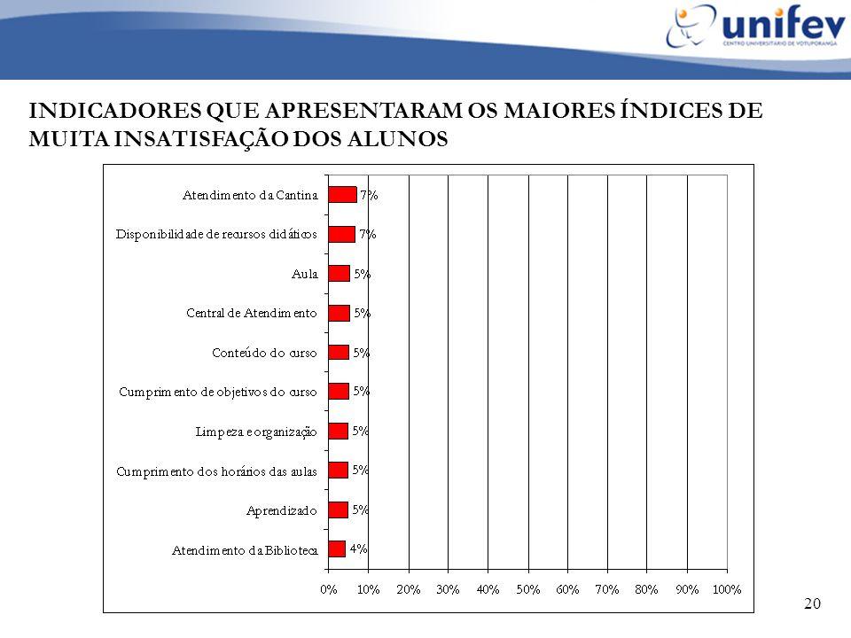 INDICADORES QUE APRESENTARAM OS MAIORES ÍNDICES DE MUITA INSATISFAÇÃO DOS ALUNOS