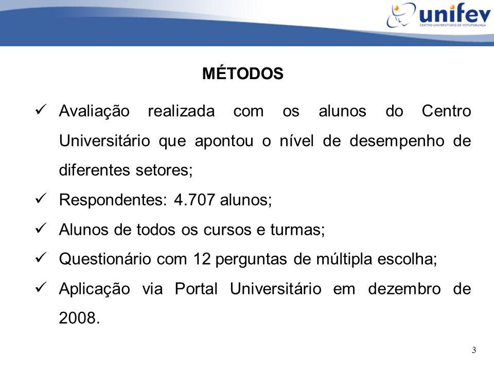 MÉTODOS Avaliação realizada com os alunos do Centro Universitário que apontou o nível de desempenho de diferentes setores;