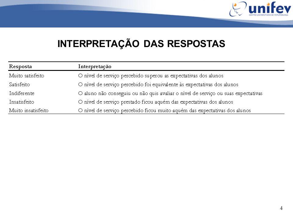 INTERPRETAÇÃO DAS RESPOSTAS