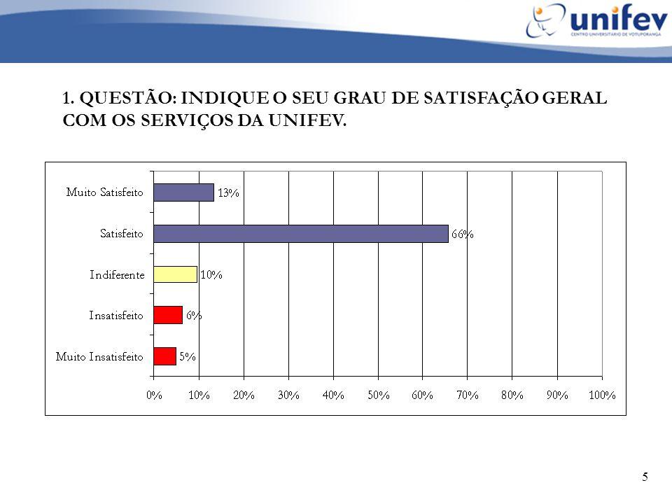 1. QUESTÃO: INDIQUE O SEU GRAU DE SATISFAÇÃO GERAL COM OS SERVIÇOS DA UNIFEV.