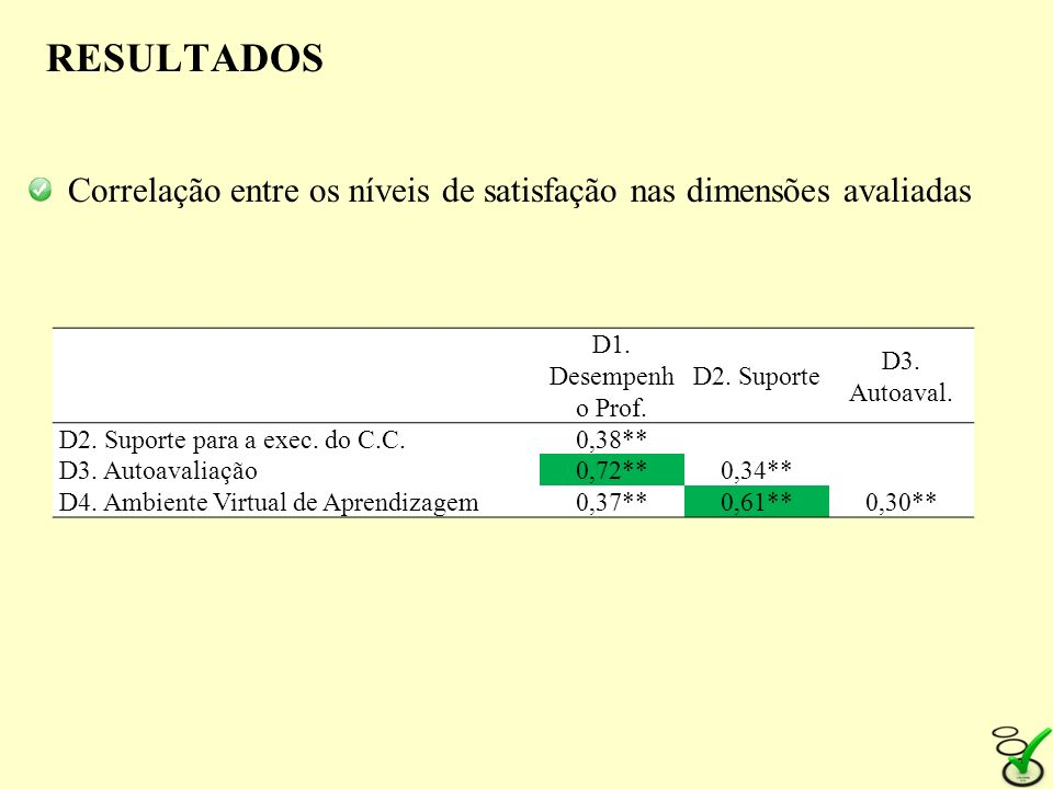 RESULTADOSCorrelação entre os níveis de satisfação nas dimensões avaliadas. D1. Desempenho Prof. D2. Suporte.