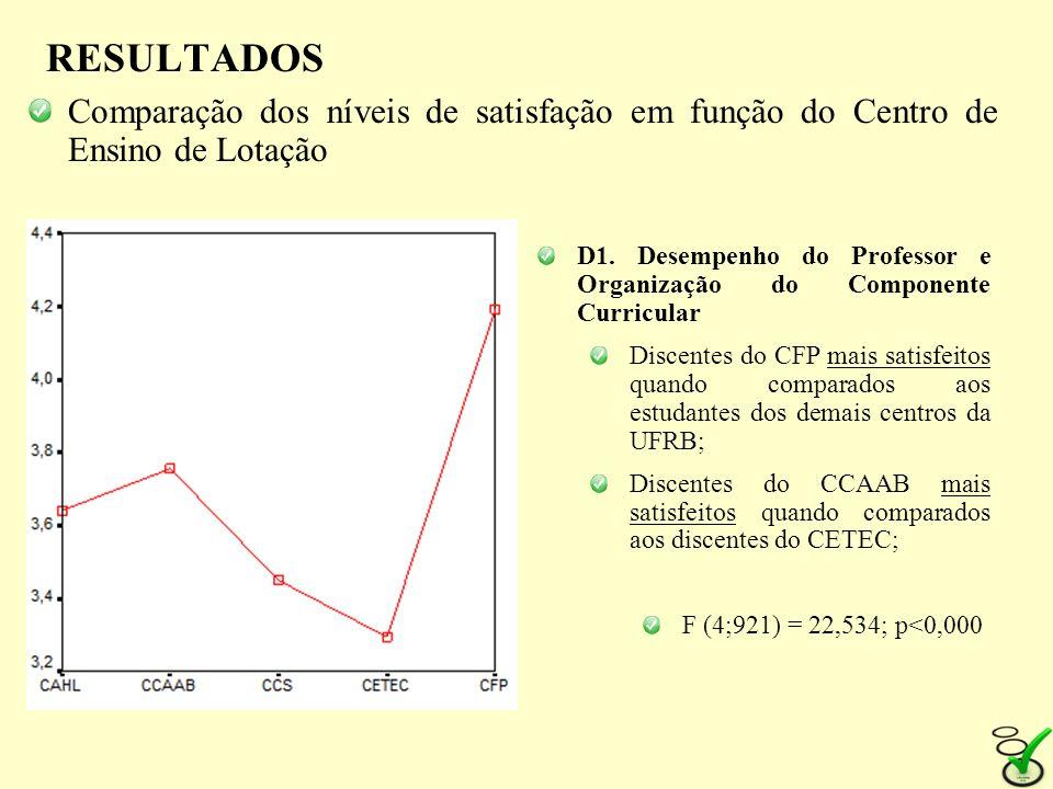 RESULTADOS Comparação dos níveis de satisfação em função do Centro de Ensino de Lotação.