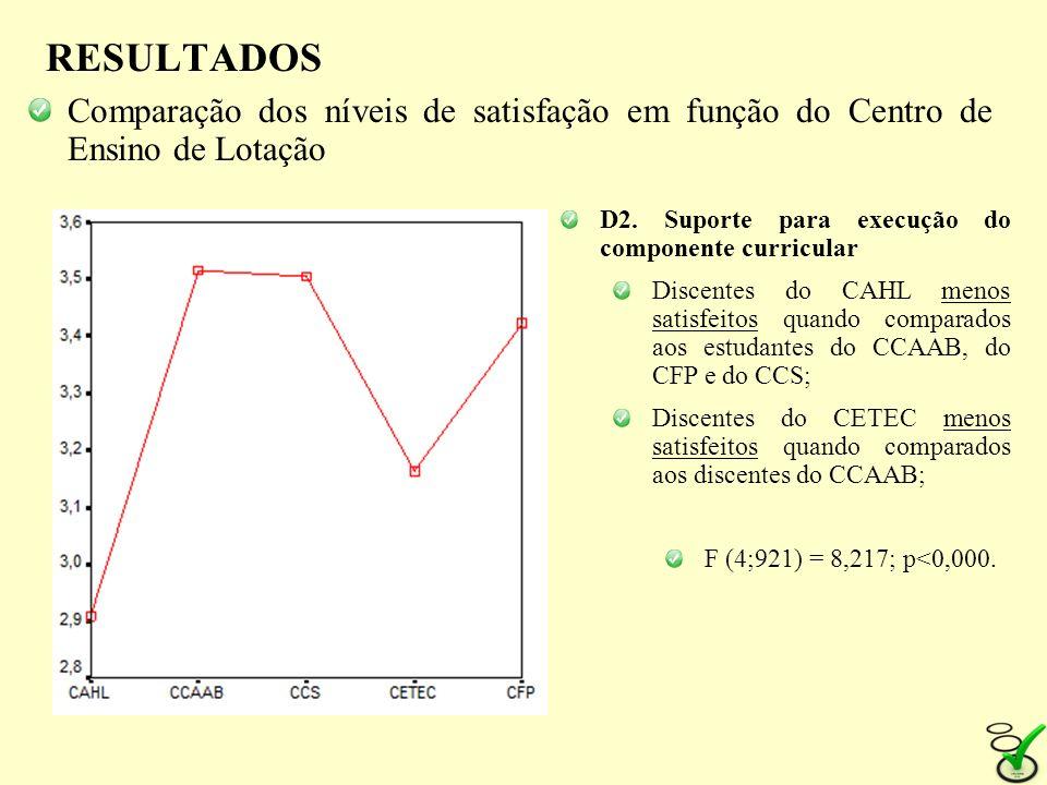 RESULTADOS Comparação dos níveis de satisfação em função do Centro de Ensino de Lotação. D2. Suporte para execução do componente curricular.