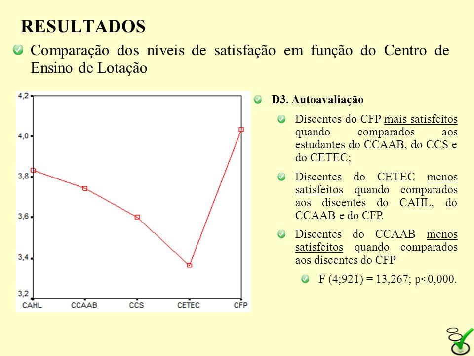 RESULTADOS Comparação dos níveis de satisfação em função do Centro de Ensino de Lotação. D3. Autoavaliação.
