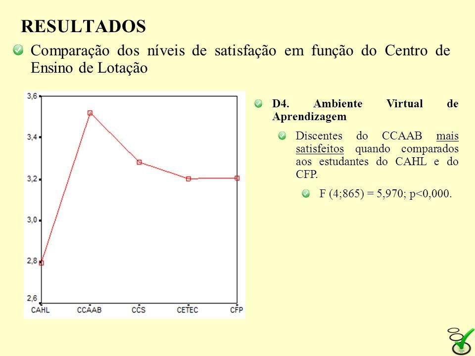 RESULTADOS Comparação dos níveis de satisfação em função do Centro de Ensino de Lotação. D4. Ambiente Virtual de Aprendizagem.
