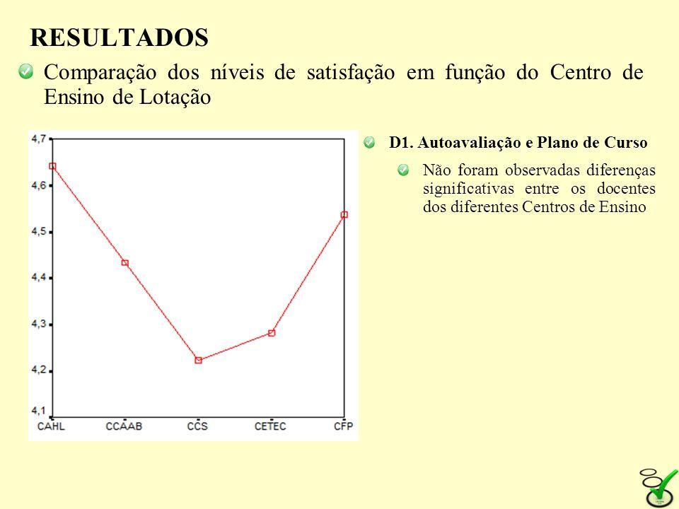 RESULTADOSComparação dos níveis de satisfação em função do Centro de Ensino de Lotação. D1. Autoavaliação e Plano de Curso.